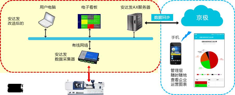 安达发ADC设备联网监控与自动化数据采集