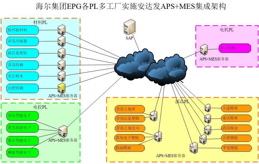 安达发AX系统成为海尔集团SAP系统外最重要的生产管理系统
