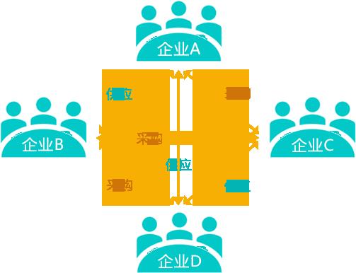 京极供应链SCM